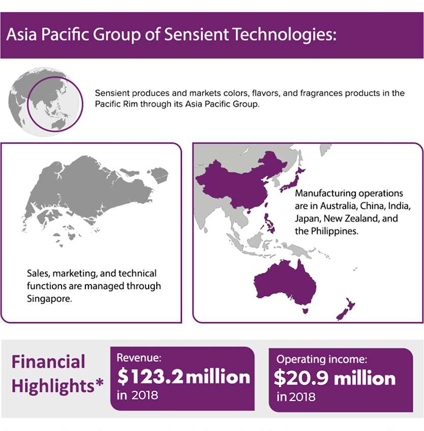 Asia Pacific Groups of Sensient Technologies